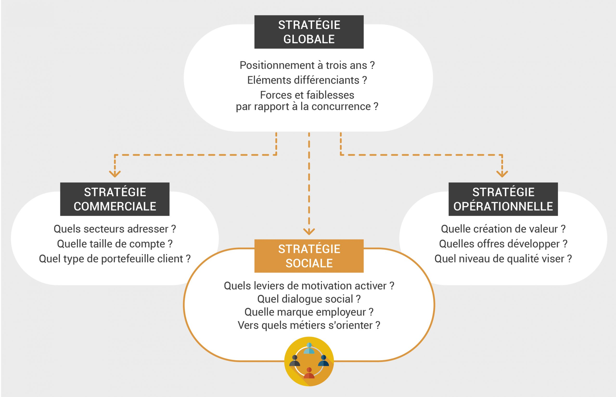 rhema schema conseil en strategie sociale et politique rh